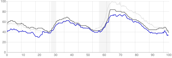 San Antonio, Texas monthly unemployment rate chart